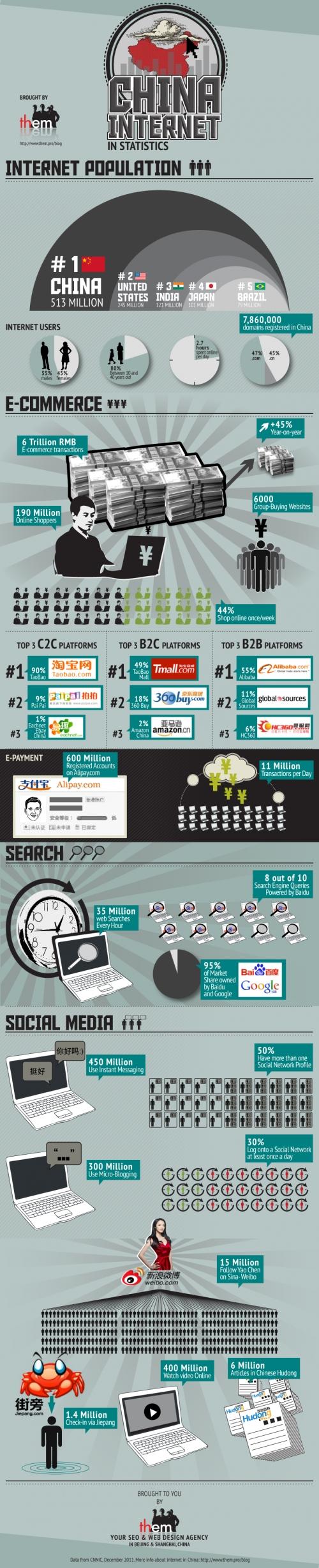 Chine et le Web