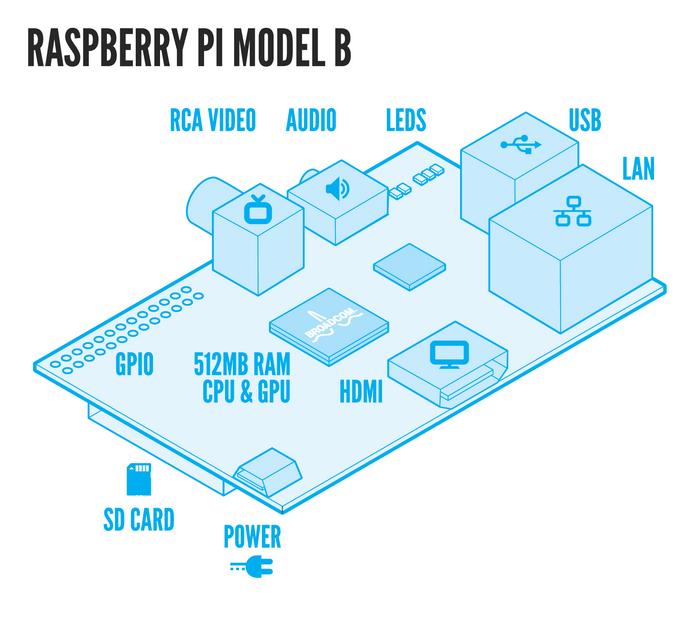 Caracteristiques du Raspberry Pi
