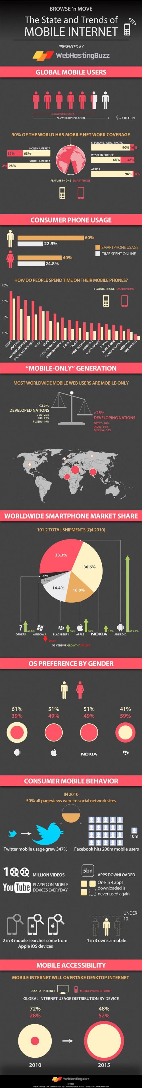 L'internet mobile dans le monde