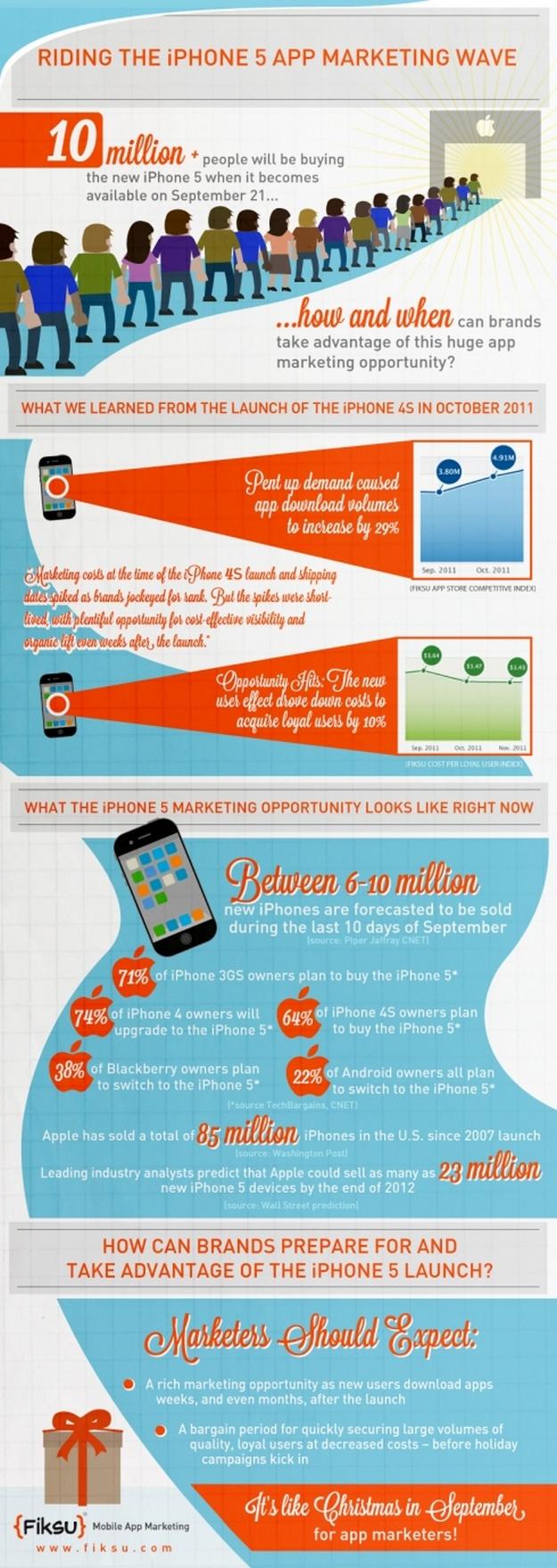 Apple et le neuro-marketing